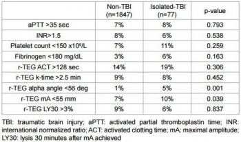 rTEG TBI Coagulopathy.jpg