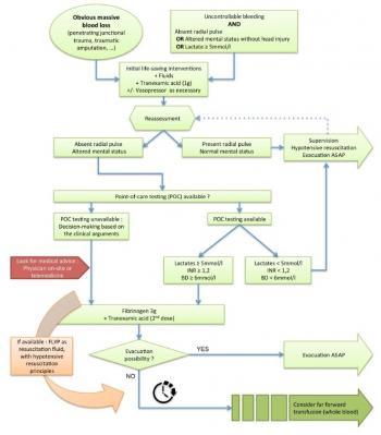 coagulopathie,transfusion